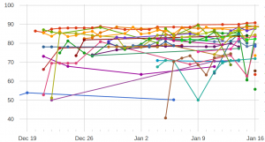 Graph of ongoing scores
